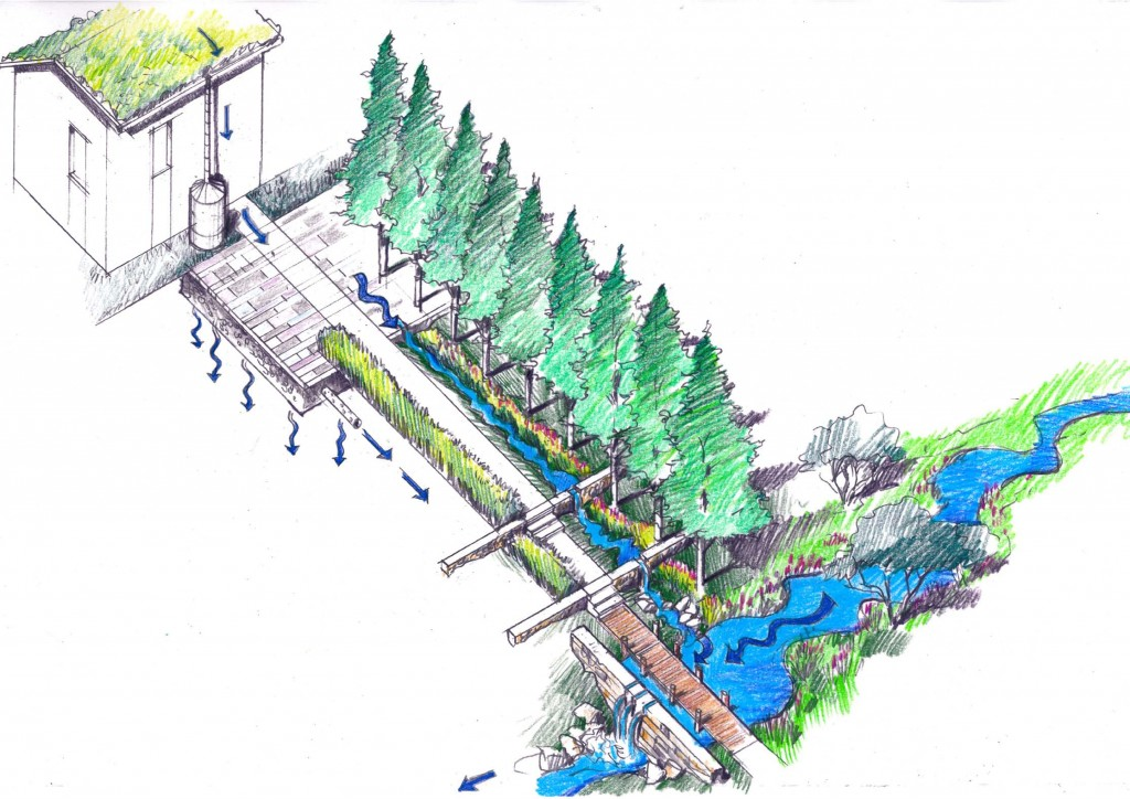 Rendering of the green infrastructure proposal